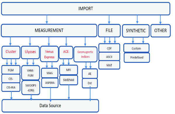 Structure of INA import features