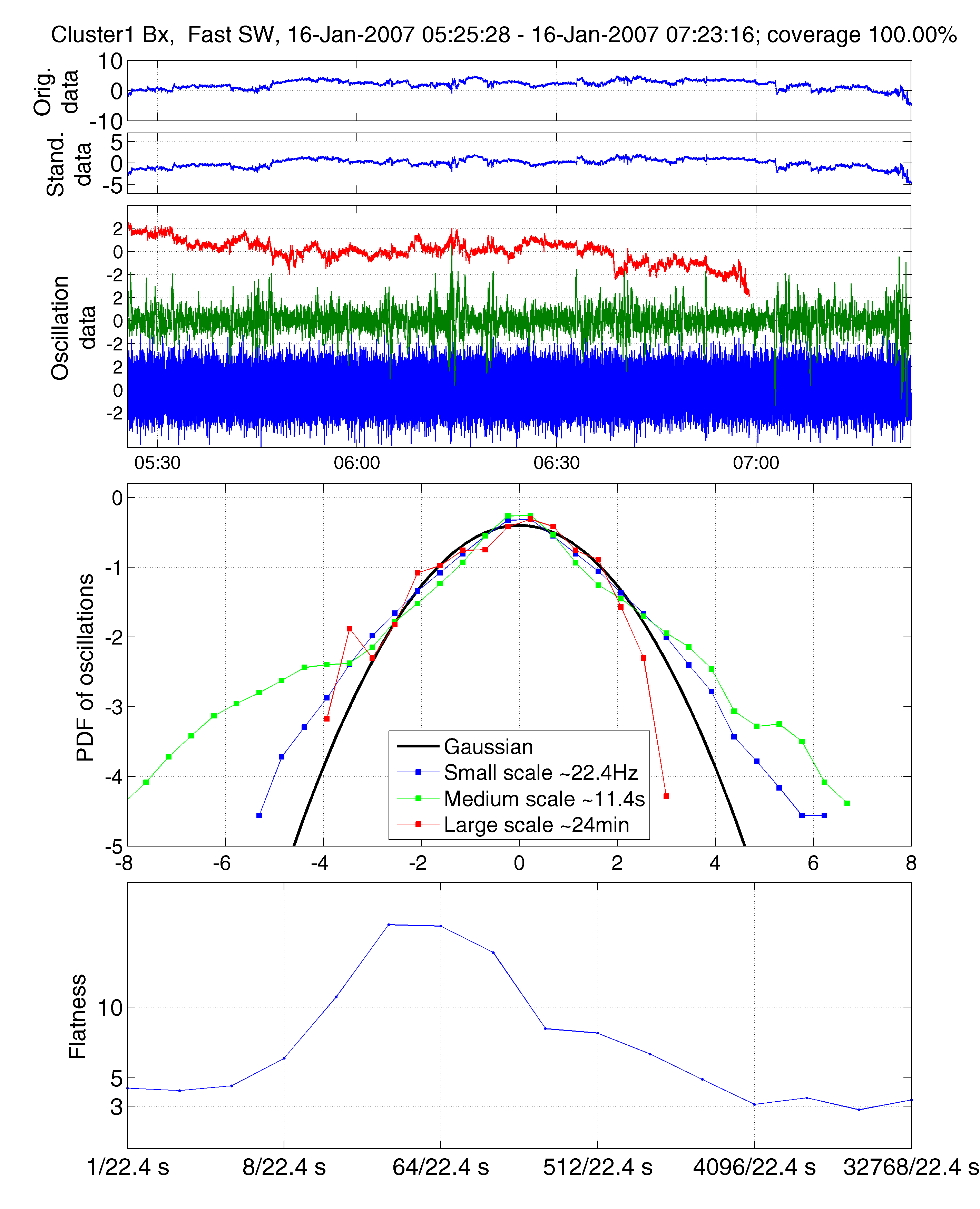 D3minsw 2007 2008 A Database Of Spectral Power Probability Solar Wind Diagram Sample Graphical File Created For The Pdf Analysis Cluster Data In At Minimum Included Catalogue